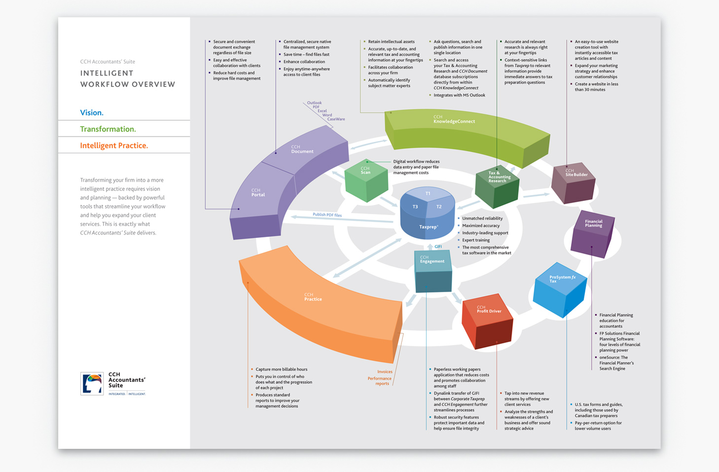 CCH Accountants' Suite product workflow overview.