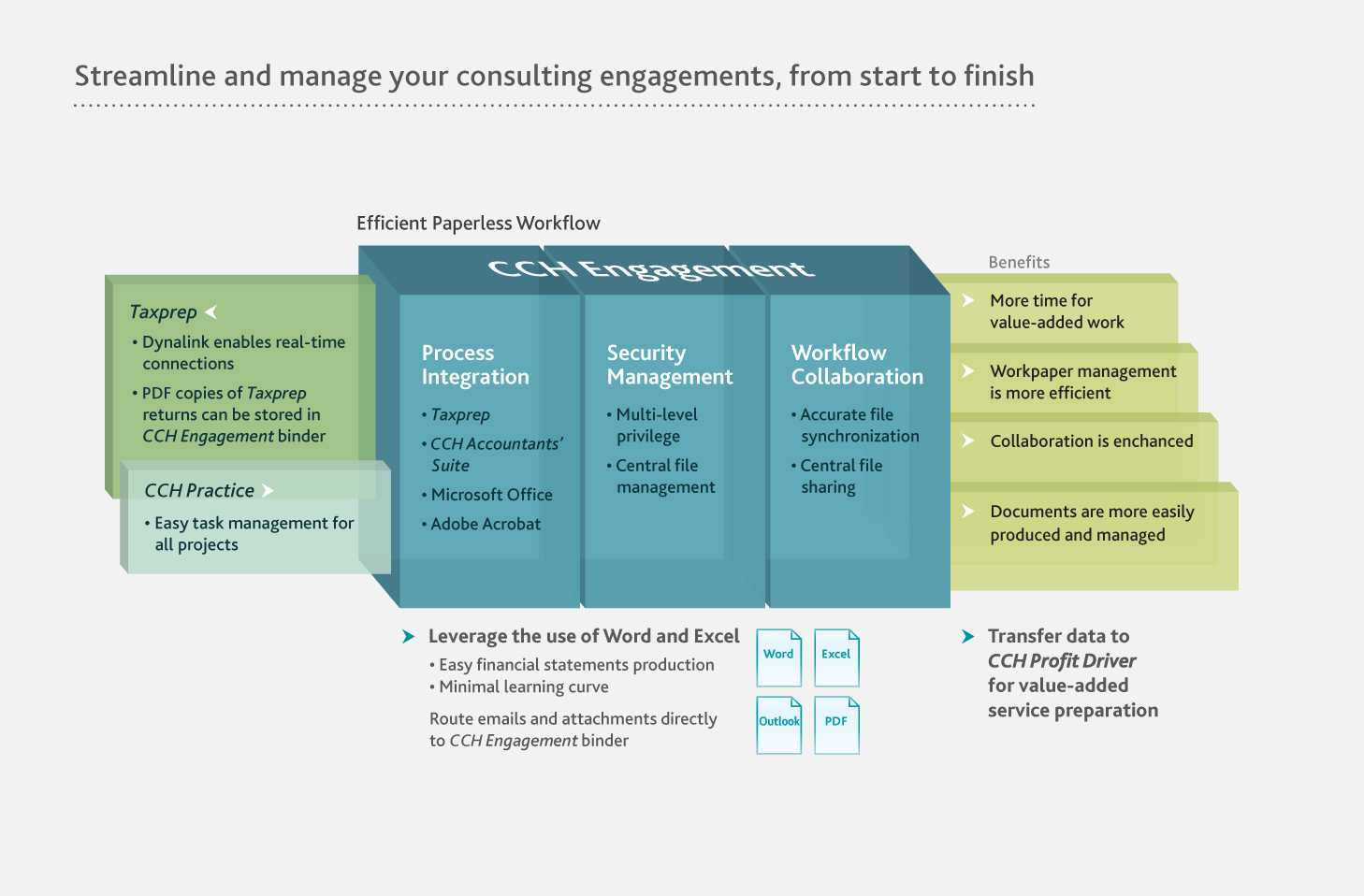 Infographic of CCH Engagement process.